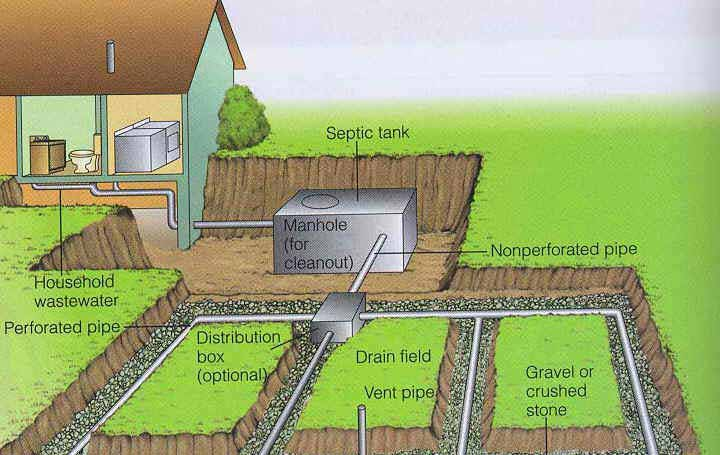 Septic Inspection – Suburban Property Inspections, Inc